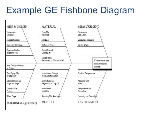 Fishbone Diagram Templates Fishbone Diagrams Fish Bone Diagram