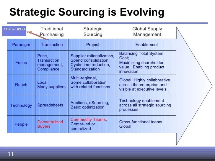 Strategic Sourcing