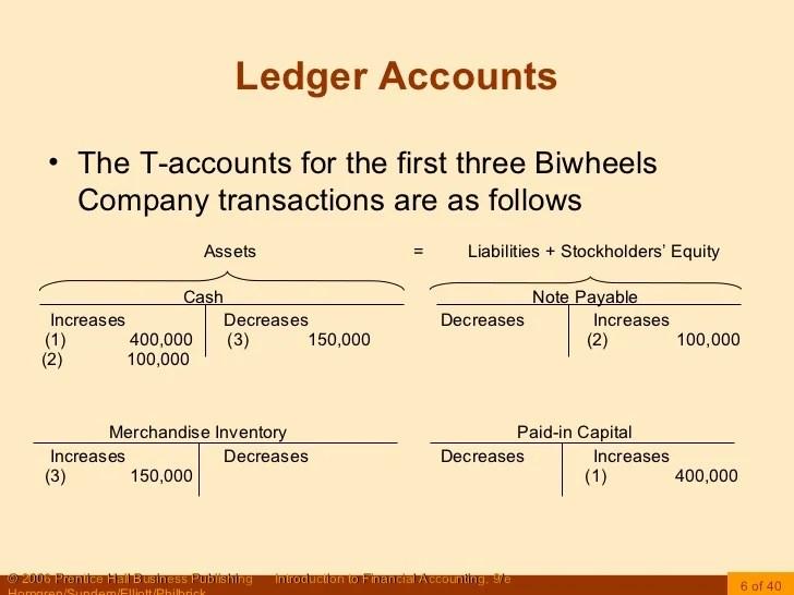 ledger t accounts example - Pinarkubkireklamowe