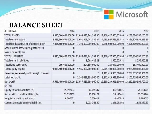 Balance Sheet Of Microsoft - Windenergyinvesting