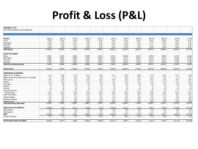 profit and loss template for restaurants - Onwebioinnovate - format of statement of profit and loss
