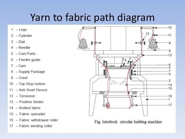 A Comprehensive Study On Interlock Circular Knitting Machine