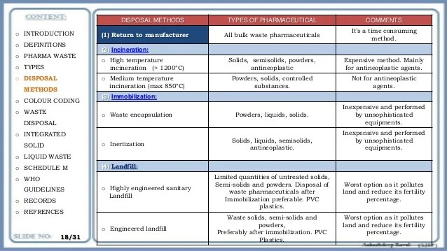 Schedule I Drugs List Of Schedule 1 Drugs Pharmaceutical Waste Management In India