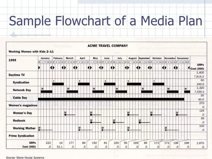 media plan example - Romeolandinez