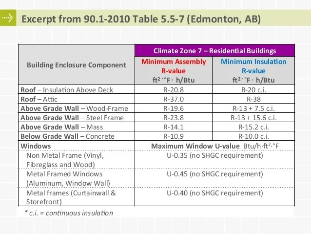 Adoption and Compliance with Energy Codes: ASHRAE 90.1 and NECB
