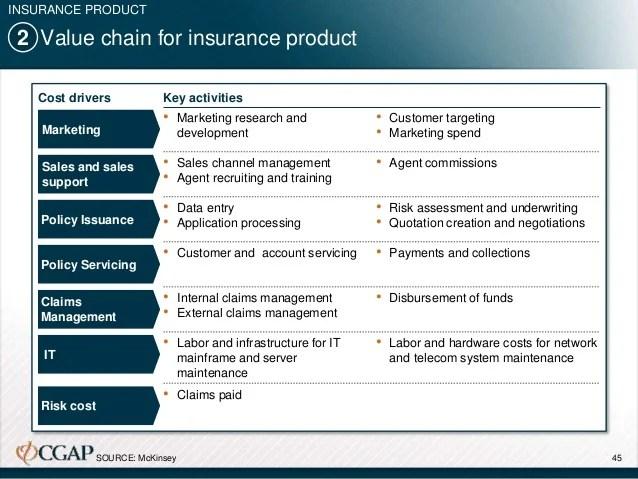Improving The Insurance Claims Management Process Esri Projecting Impact Of Non Traditional Data And Advanced
