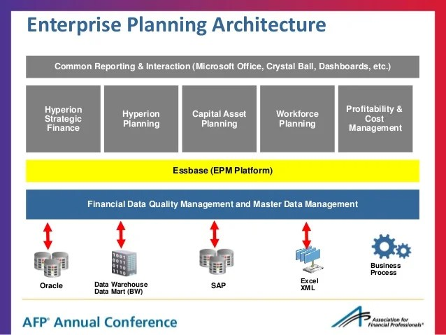Enterprise Planning: Integrating the Strategic Plan with the Annual B…
