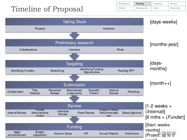 Proposal Budget Information Research And Sponsored Funding Your Research