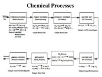 Ammonia Conversion Pictures to Pin on Pinterest - ThePinsta