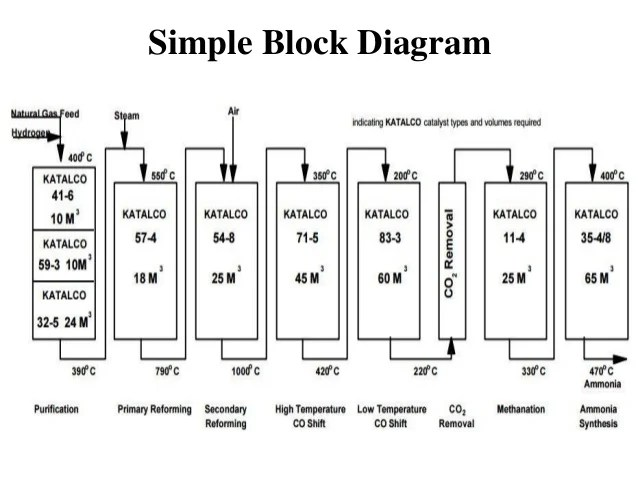 block diagram uses