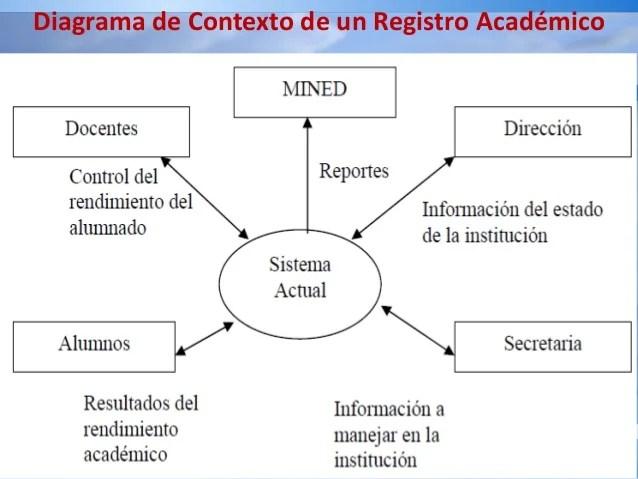 diagrama de contexto de sistema