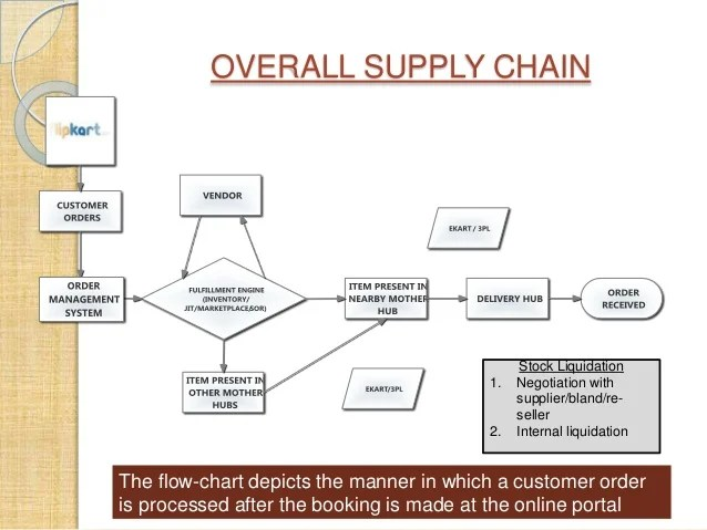 E Commerce Models And Web 20 In Supply Chain