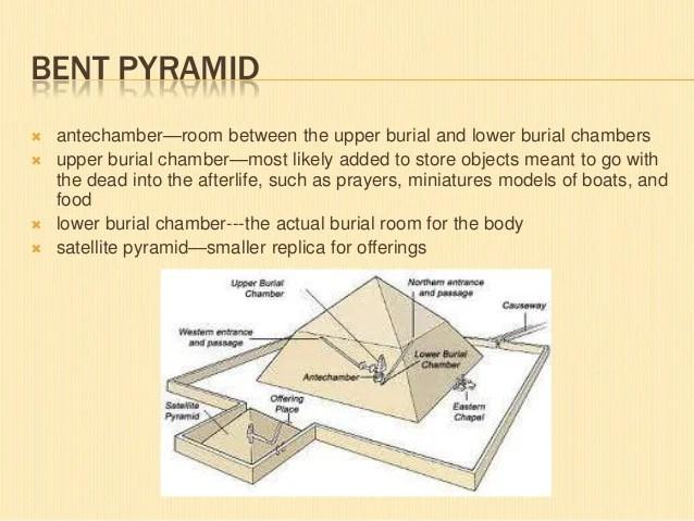 diagram of pyramids - Onwebioinnovate