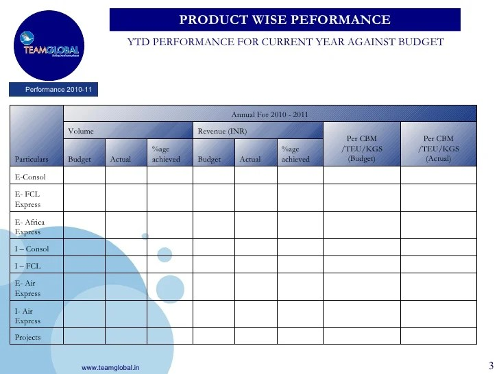 yearly performance review template - Apmayssconstruction