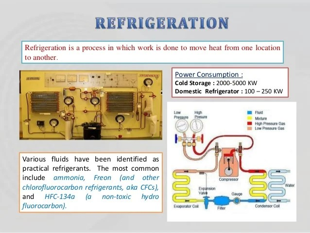 Project On Hvacr