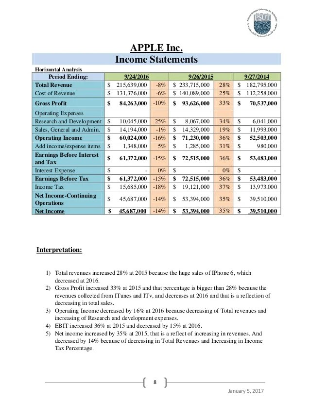 financial statement microsoft - Kordurmoorddiner