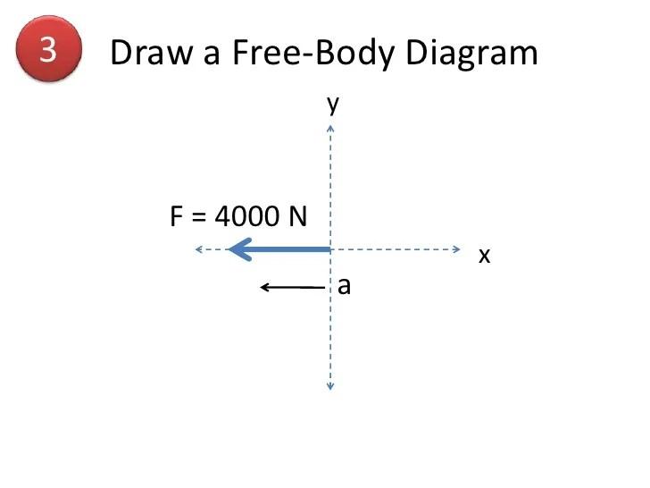 solving body diagram