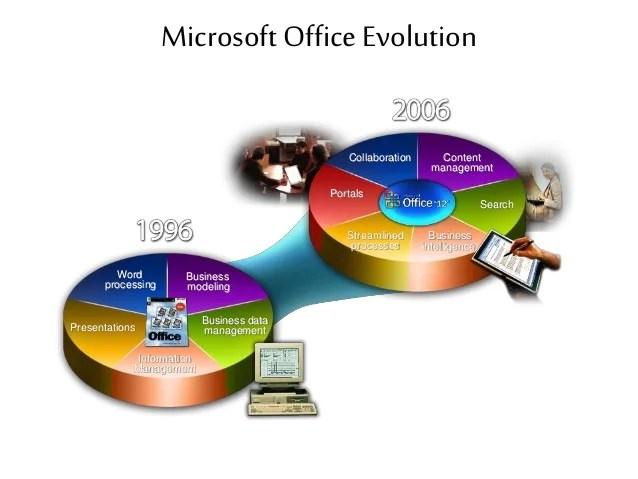 microsoft office presentations - Vatozatozdevelopment