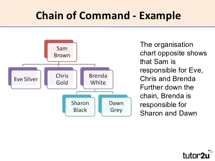 Hrm Organisational Structure