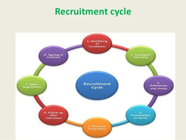 25 Key Hr Manager Responsibility Areas To Make Hr Role Recruitment Process