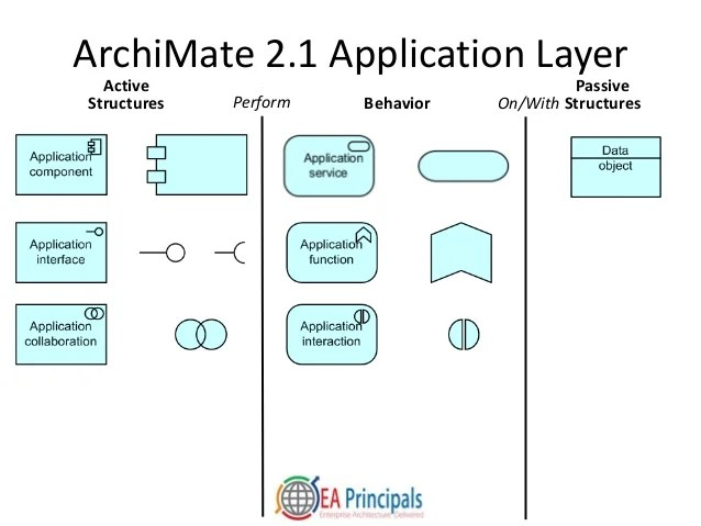 Case Study Interview Examples Questions And Answers An Introduction To Enterprise Architecture Visual Modeling