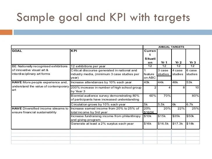 kpi action plan example - Romeolandinez