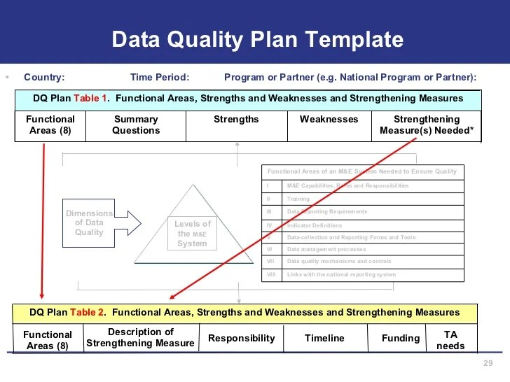 Template Learning Facilitation And Assessment Plan Login Assessing Mande Systems For Data Quality
