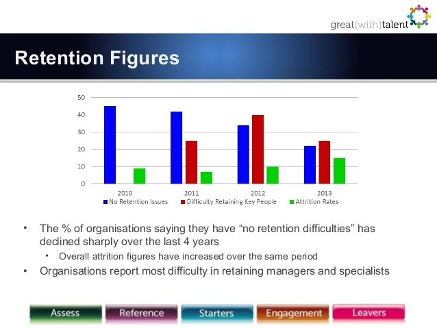 Staff Attrition Rates and Staff Turnover Rates 2013