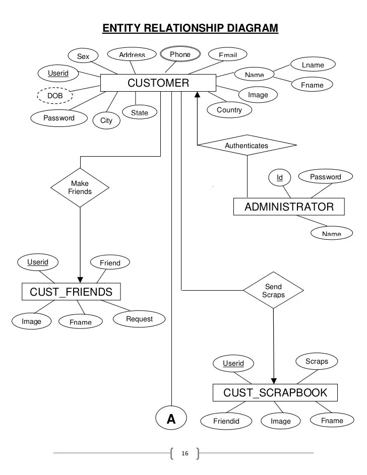 Entity Relationship Diagram Editor Online - Best Place to Find