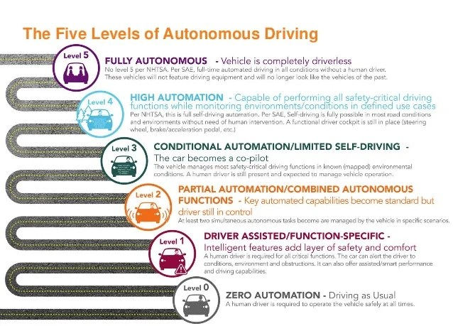 The Race To 2021 The State Of Autonomous Vehicles And A