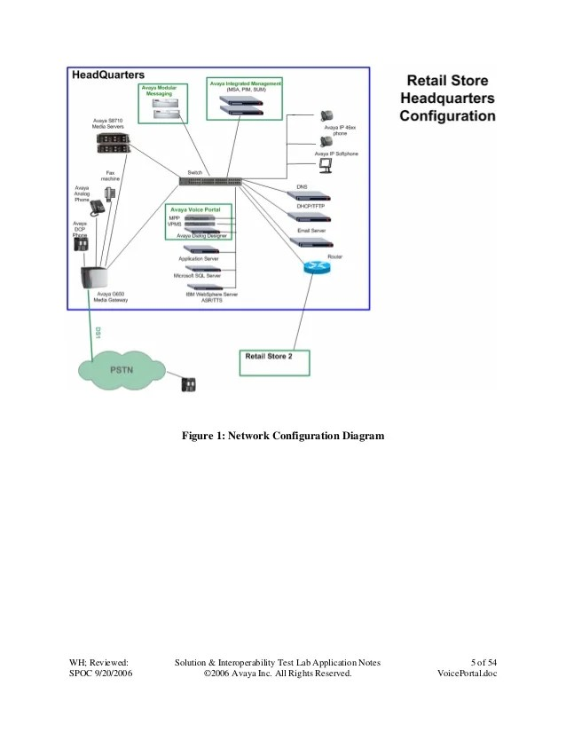 avaya voice network diagram