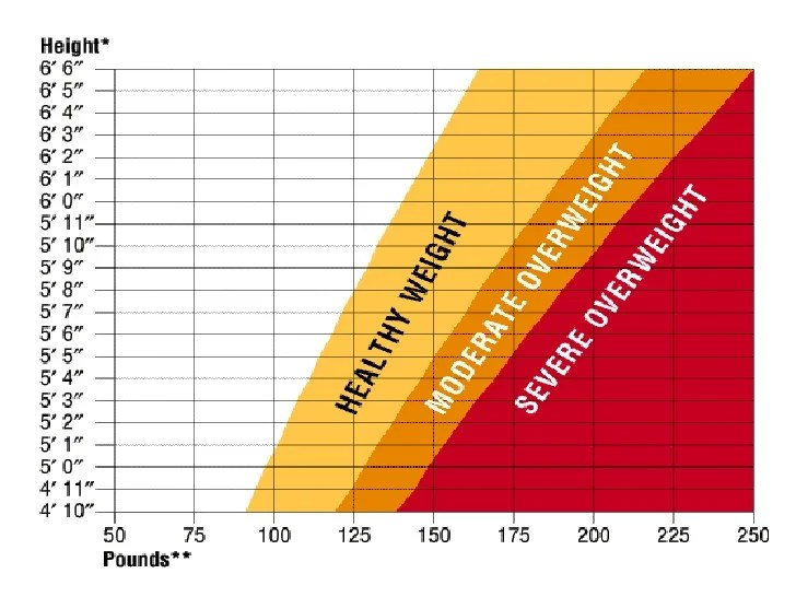 weight charts men - Erkaljonathandedecker