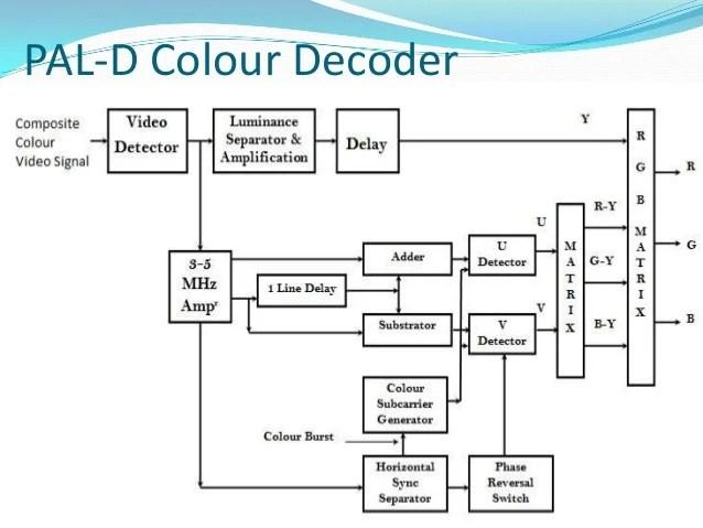 pal decoder block diagram