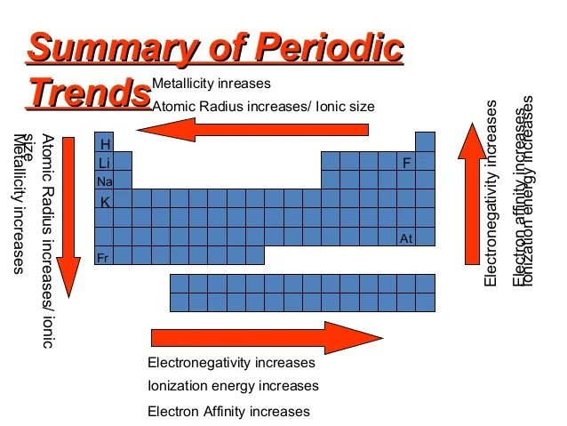 ionization energy trend chart - Divingthexperience