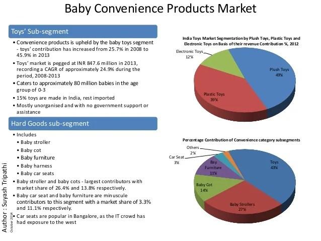 Baby Care Segment Online Suyash Tripathi