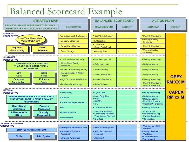 balanced scorecard essay