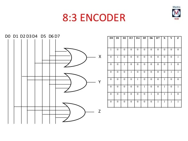 circuit diagram of 8 to 3 encoder