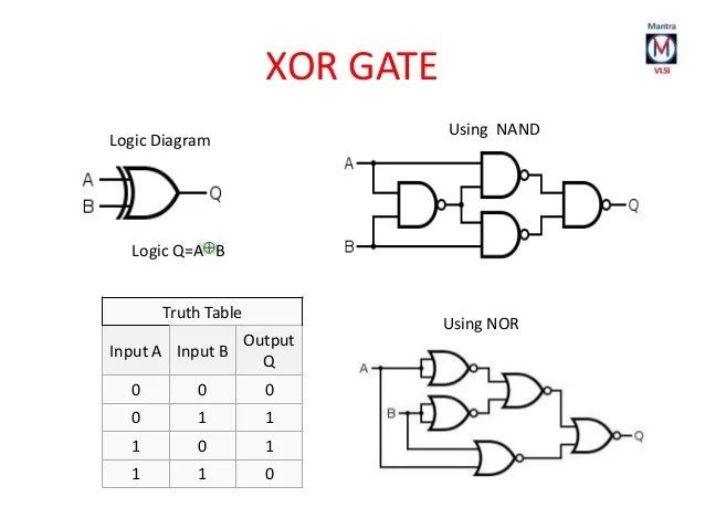 schematic for a nand gate and a nor gate are