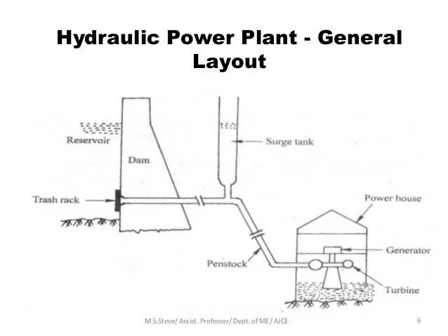 power plant general layout