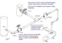 Basic piping