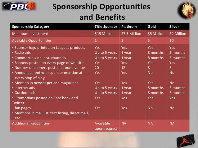 Sample Sponsorship Request Letter Free Sample Letters Basketball League Sponsorship Proposal