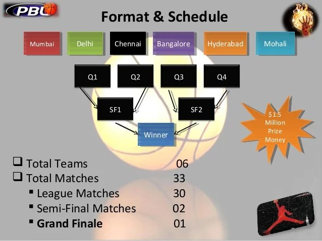 basketball league schedule template - Funfpandroid
