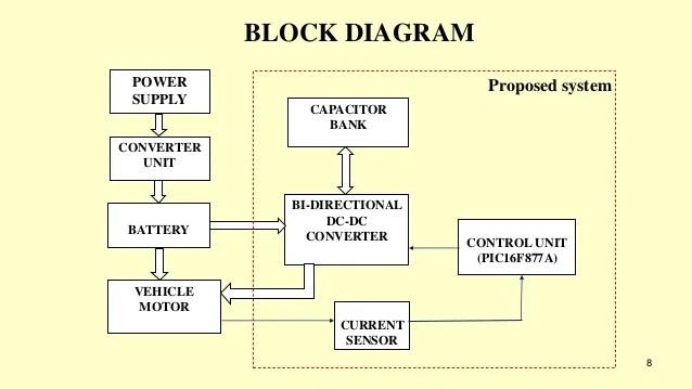 block diagram control system