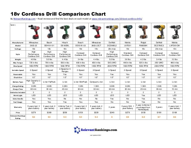 Best Cordless Drill Comparison Chart