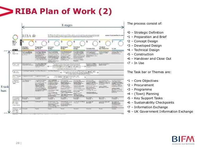 Statement Of Work Template Project Management Bim From An Fm Perspective