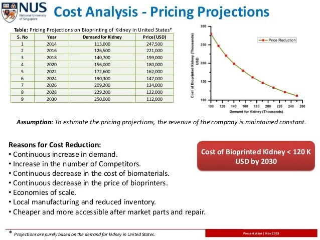 The Best Case Study Analysis For College Students 3d Bio Printing; Becoming Economically Feasible