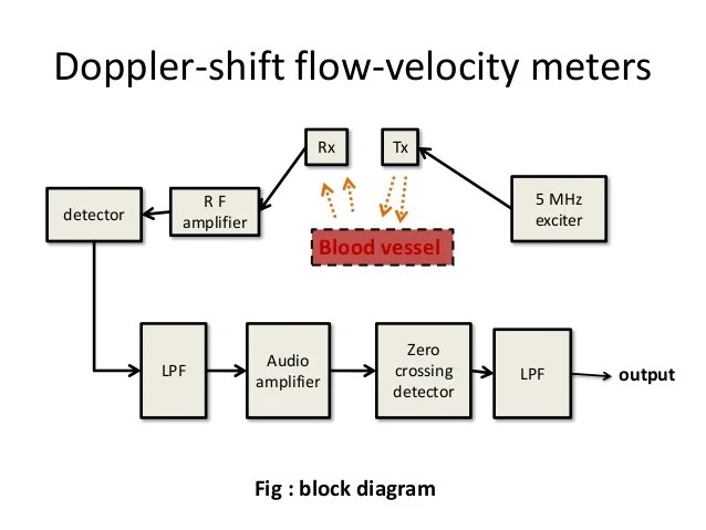 phase shift meter for audio frequency signal