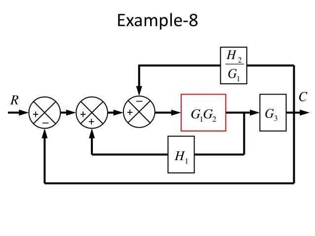 example of block diagram of phil 2