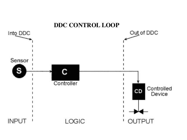 bacnet communication wiring