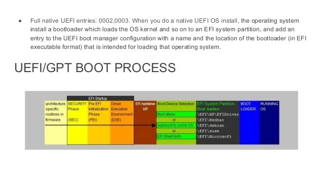 Boot Process Bios Vs Uefi
